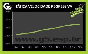 Tática Velocidade Regressiva