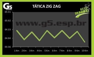 Tática Zig Zag G5
