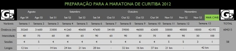 Ciclo.maratona.curitiba2012